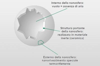 Nanoceramix